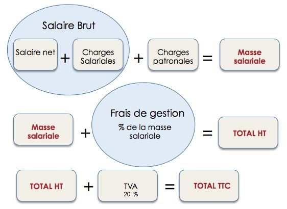 Portage salarial intermittent for Salaire d un commis de cuisine